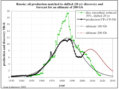 Russia Oil Production matched to discovery and forecast